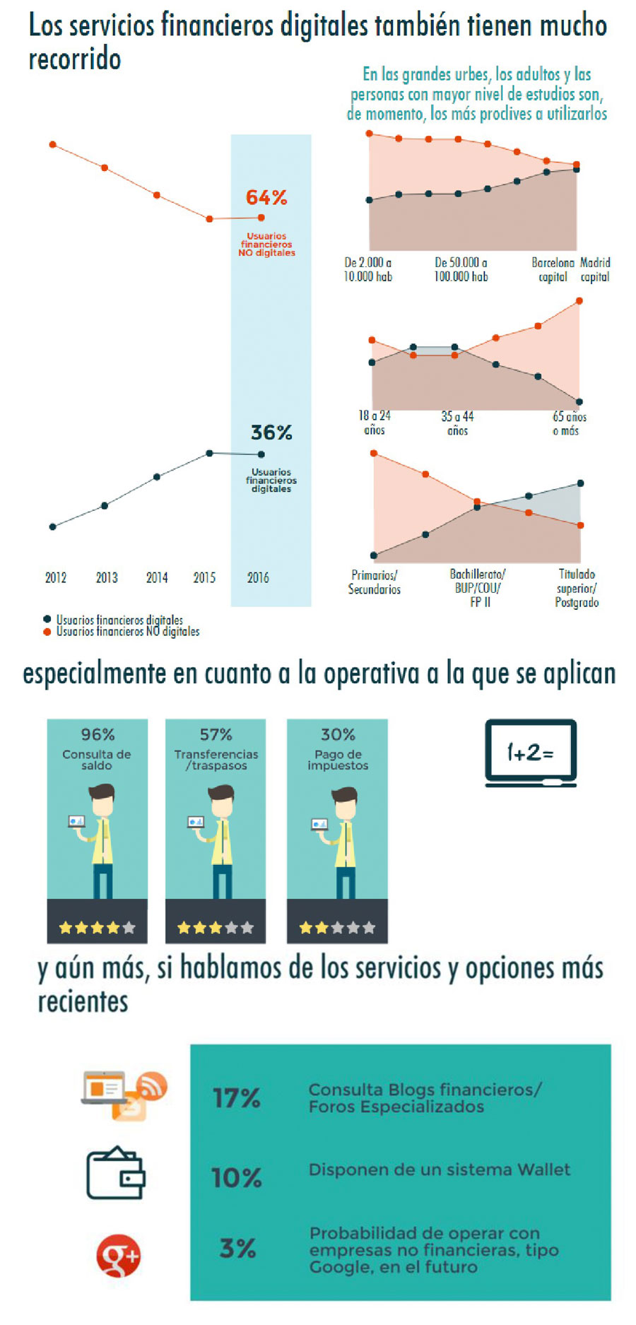 Los-servicios-financieros-digitales-3